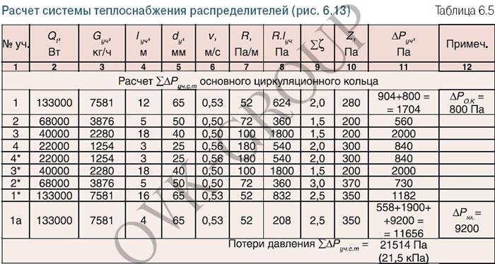 Таблица расчета гидравлики для проектирования