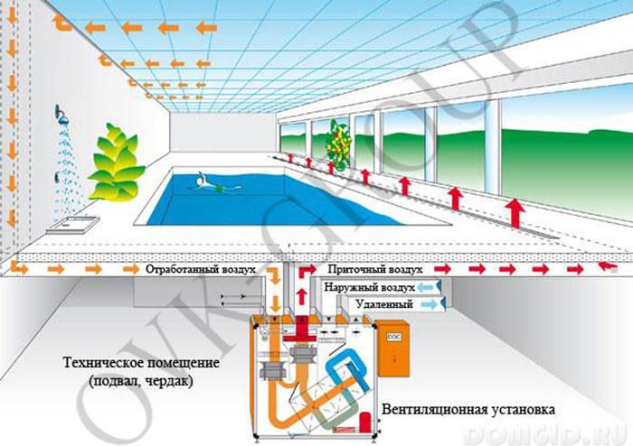 Использование приточно вытяжной установки для осушения бассейна