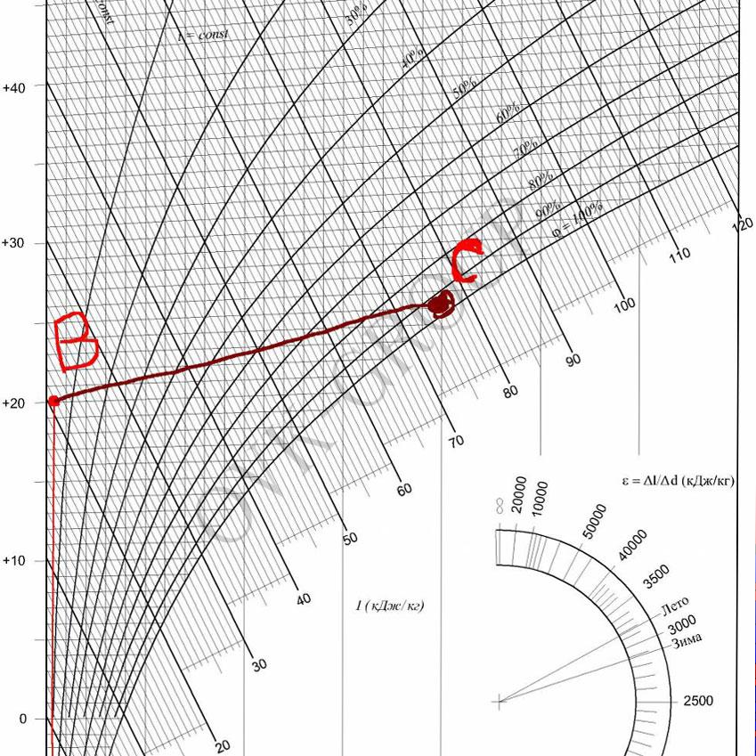 Расчеты тепловлажностные вентиляционных систем