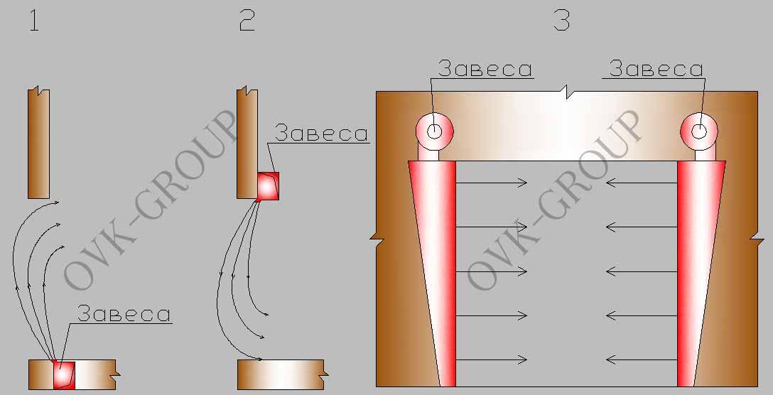 Типы воздушно тепловых завес для системы местной приточной вентиляции