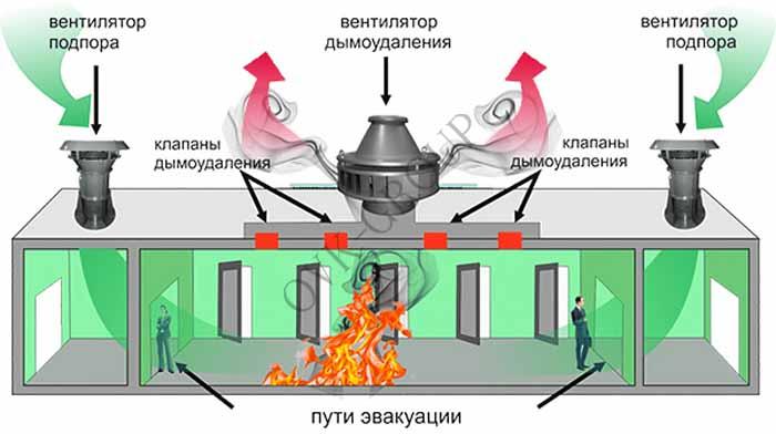 Проектирование вентиляции дымоудаления