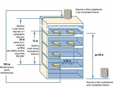 Ограничение длин магистралей при проектировании VRV и VRF систем кондиционирования