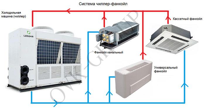 Проектирование и подбор оборудования для системы чиллер-фанкойл