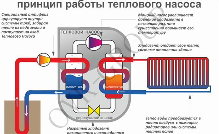 Принцип работы теплового насоса вода-вода