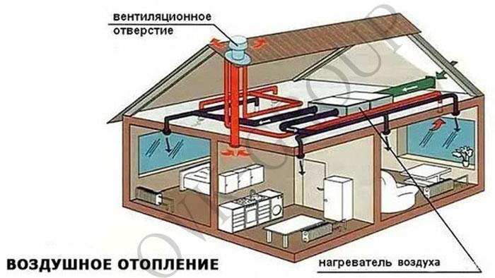 проектирование воздушного отопления на основе руфтопов